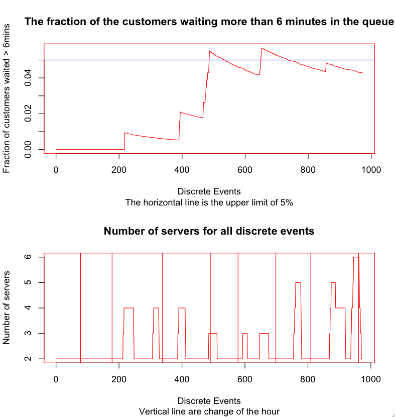 simulation of a bank queue •the classic example - the queue in the bank •example for a discrete-event simulation introduction to simulation ws01/02 - l 04 3/40 graham horton simulation.